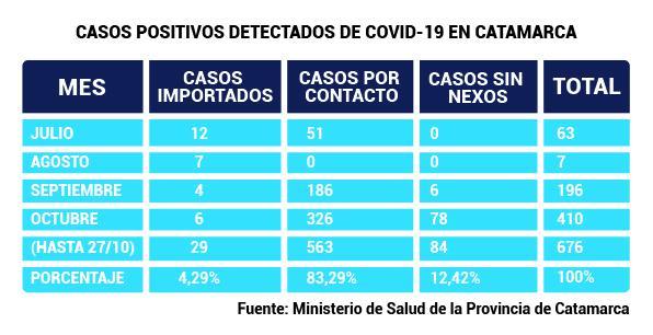 CASOS POSITIVOS DETECTADOS DE COVID-19 EN CATAMARCA
